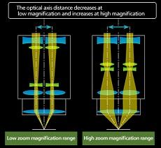 nikon-metrology-industrial-microscopes-stereo-optical-zoom-SMZ25-18